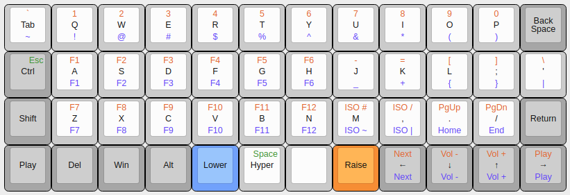 Default layout on the Planck keyboard